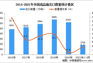 2021年3月中国成品油出口数据统计分析