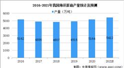 2021年中国玻璃钢管道行业下游市场现状及发展趋势预测分析(图)