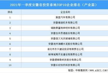 产业地产投资情报:2021年一季度安徽省投资拿地TOP10企业排名(产业篇)