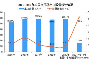2021年1-3月中国变压器出口数据统计分析