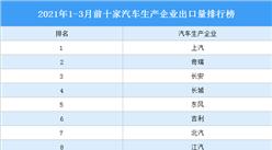 2021年一季度中国汽车出口情况分析:上汽出口量最大(图)