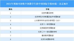 2021胡润中国可招收中国籍学生的中国国际学校地区排行榜