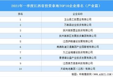 产业地产投资情报:2021年一季度江西省投资拿地TOP10企业排名(产业篇)