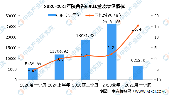 2021陕西gdp_2021年一季度陕西各市区GDP西安排名第一榆林排名第二
