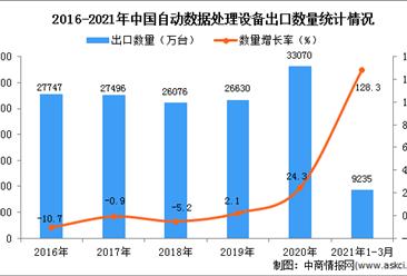 2021年1-3月中国自动数据处理设备出口数据统计分析