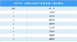 2021年一季度江西省产业投资前十城市排名(产业篇)