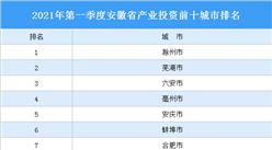 2021年一季度安徽省产业投资前十城市排名(产业篇)