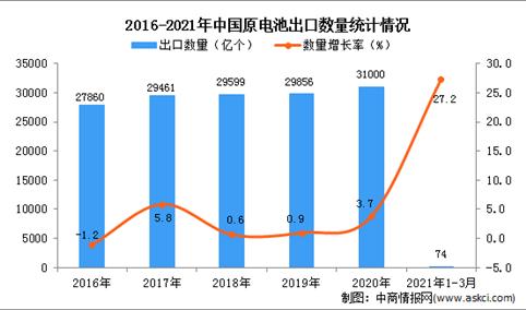 2021年1-3月中国原电池出口数据统计分析