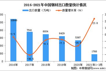 2021年1-3月中国钢材出口数据统计分析