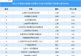 2021胡润中国可招收中国籍学生的中国国际学校排行榜TOP80