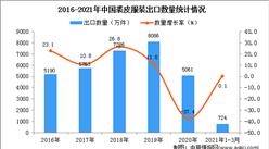 2021年1-3月中国裘皮服装出口数据统计分析