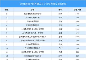 2021胡润中国外籍人员子女学校排行榜TOP20