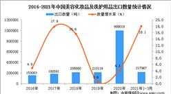2021年1-3月中國美容化妝品及洗護用品出口數據統計分析