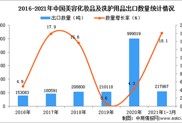 2021年1-3月中国美容化妆品及洗护用品出口数据统计分析