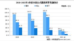 2021年1季度台式微蒸烤市场现状分析:零售额28.2亿 同比下降15.7%