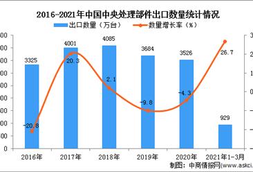 2021年1-3月中国中央处理部件出口数据统计分析