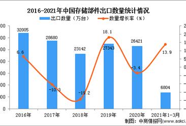 2021年1-3月中国存储部件出口数据统计分析