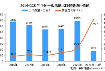 2021年1-3月中国平板电脑出口数据统计分析