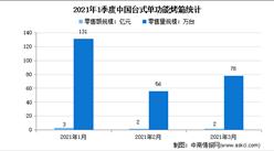 2021年中国台式单功能烤箱零售情况分析:零售量达78万台