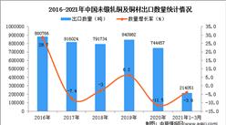 2021年1-3月中国未锻轧铜及铜材出口数据统计分析