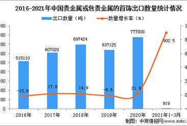 2021年1-3月中国贵金属或包贵金属的首饰出口数据统计分析