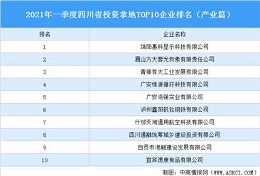 产业地产投资情报:2021年一季度四川省投资拿地TOP10企业排名(产业篇)