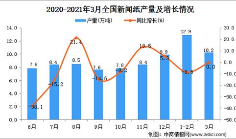 2021年3月中国新闻纸产量数据统计分析