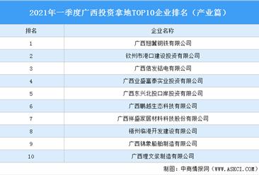 产业地产投资情报:2021年一季度广西投资拿地TOP10企业排名(产业篇)