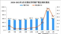 2021年3月中国化学纤维产量数据统计分析