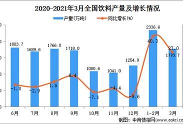 2021年3月中国饮料产量数据统计分析