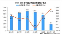 2021年1-3月中国空调进口数据统计分析