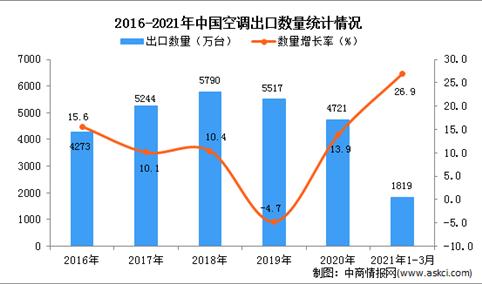 2021年1-3月中国空调出口数据统计分析