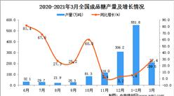 2021年3月中国成品糖产量数据统计分析