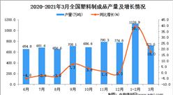 2021年3月中国塑料制品产量数据统计分析