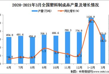 2021年3月中国塑料制成品产量数据统计分析