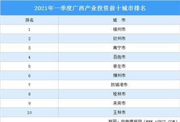 2021年一季度广西产业投资前十城市排名(产业篇)