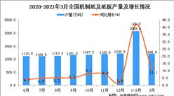 2021年3月中国机制纸及纸板产量数据统计分析