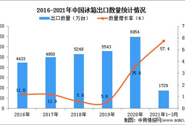 2021年1-3月中国冰箱出口数据统计分析