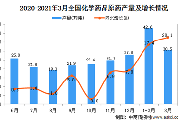 2021年3月中国化学药品原药产量数据统计分析