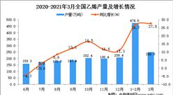 2021年3月中国乙烯产量数据统计分析