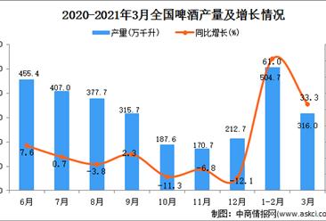 2021年3月中国啤酒产量数据统计分析