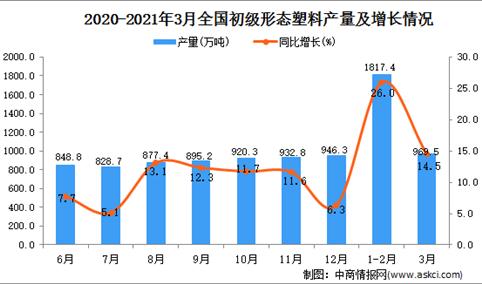 2021年3月中国初级形态塑料产量数据统计分析