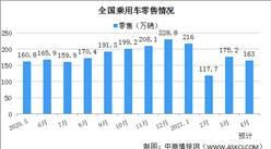 乘联会:4月乘用车零售销量同比增长约13.9%(图)