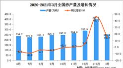 2021年3月中国纱产量数据统计分析
