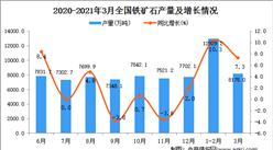 2021年3月中國鐵礦石產量數據統計分析