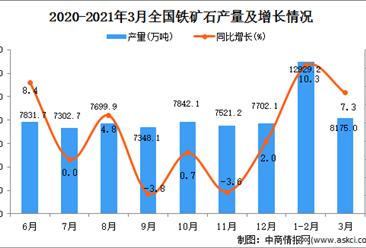 2021年3月中国铁矿石产量数据统计分析
