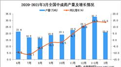 2021年3月中国中成药产量数据统计分析