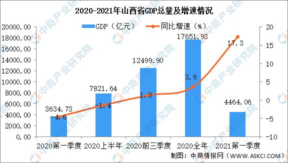 2021山西各地市gdp_2021年上半年山西各市GDP太原排名第一晋城名义增速最快