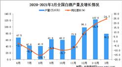 2021年3月中国白酒产量数据统计分析