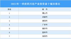 2021年一季度四川省产业投资前十城市排名(产业篇)
